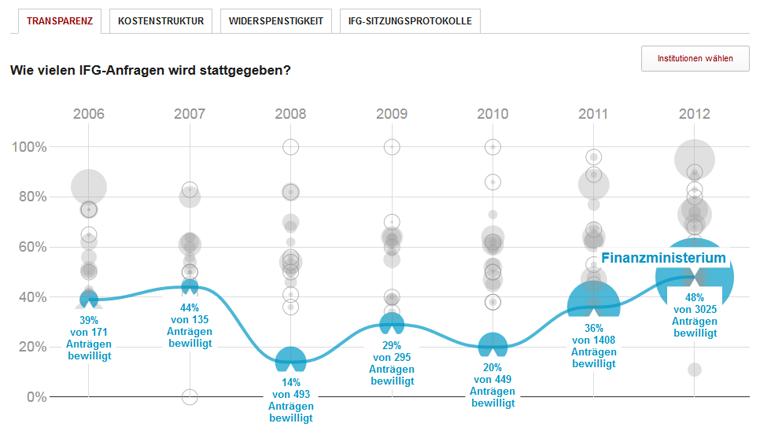 Screenshot IFG-Anfragen ZON